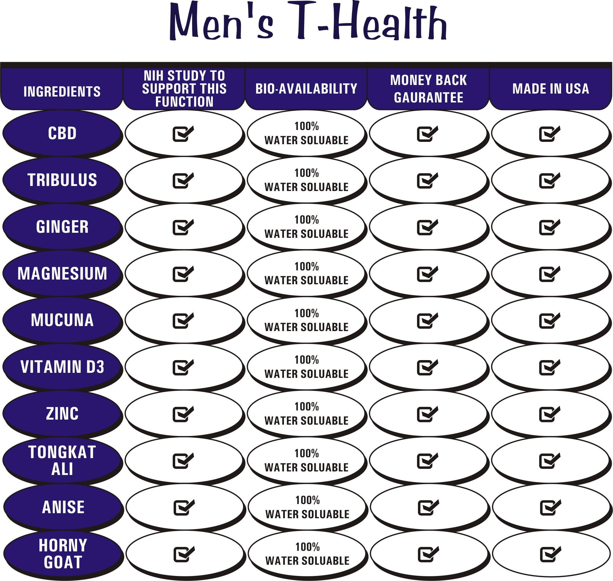 CBD For Humans And Cannabis Testosterone