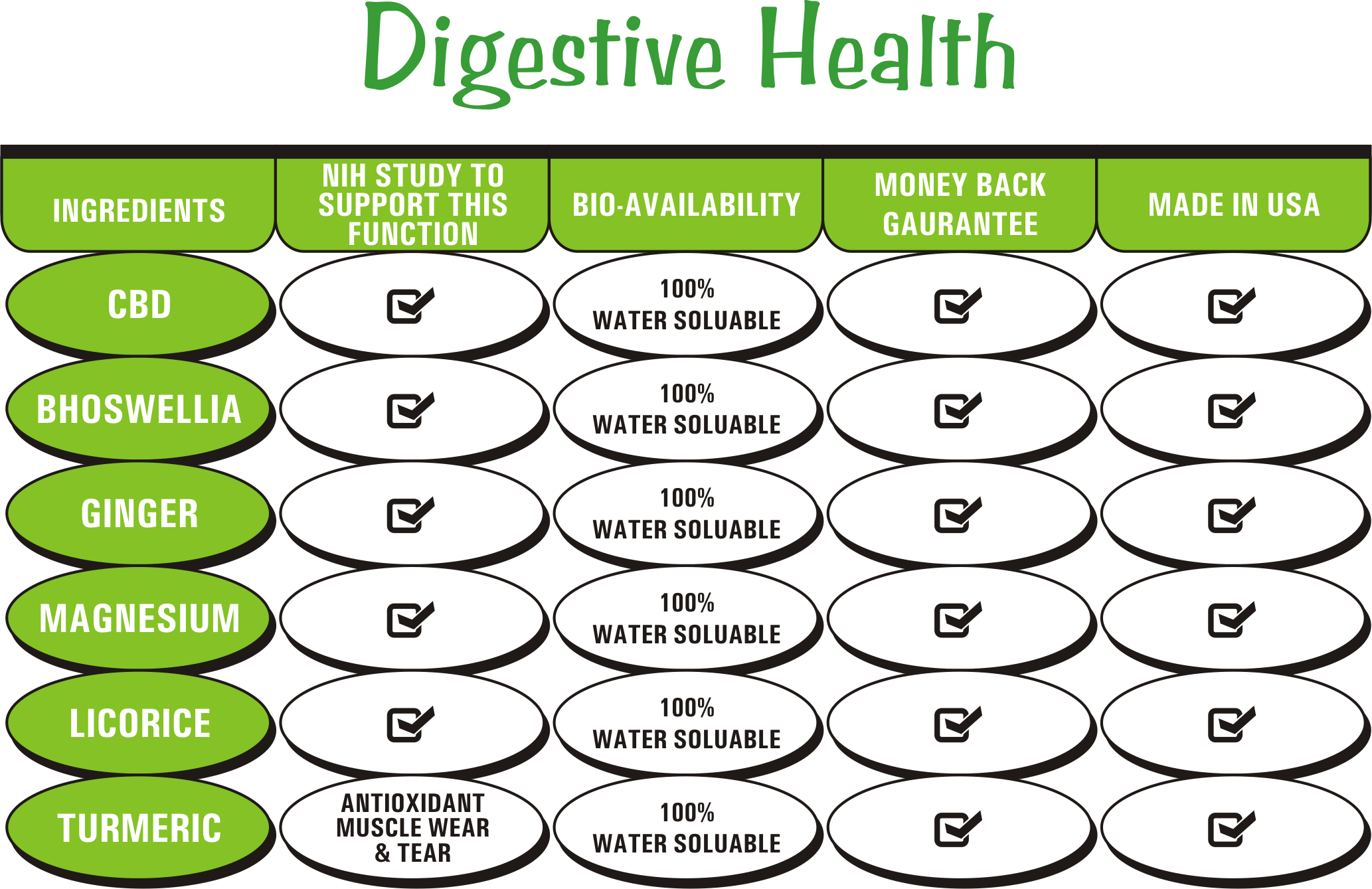 CBD Health Benefits For Humans In Digestion