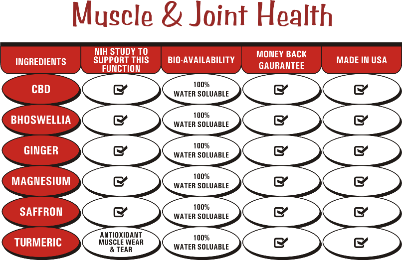 CBD For Humans & CBD For Joint Pain